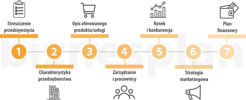 działalność gospodarcza, strategia przedsiębiorstwa, biznesplan, pozyskanie funduszy unijnych, restrukturyzacja