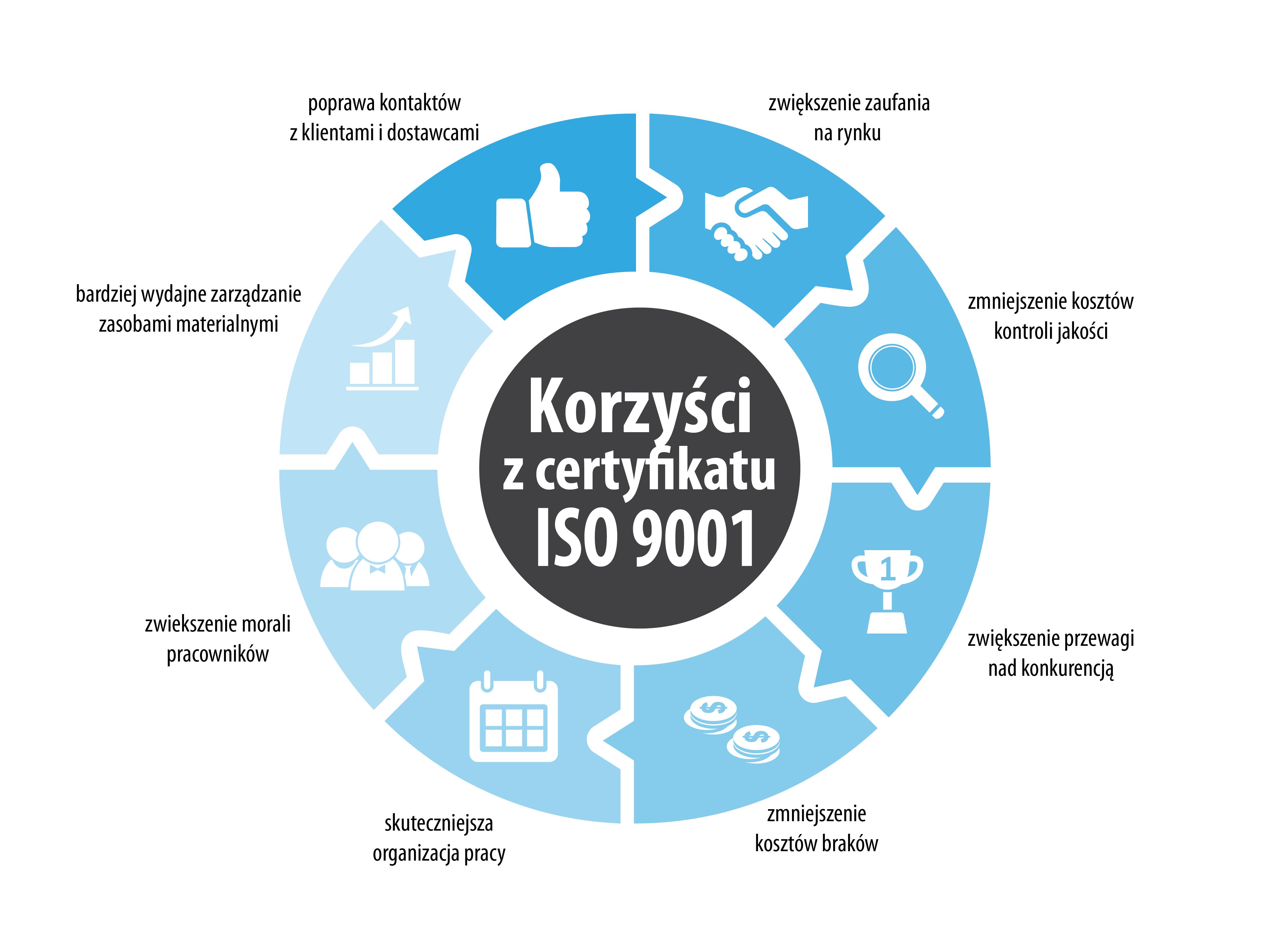 zarządzanie produkcją, normy jakości, usprawnienie produkcji, HACAP, ISO, TQM