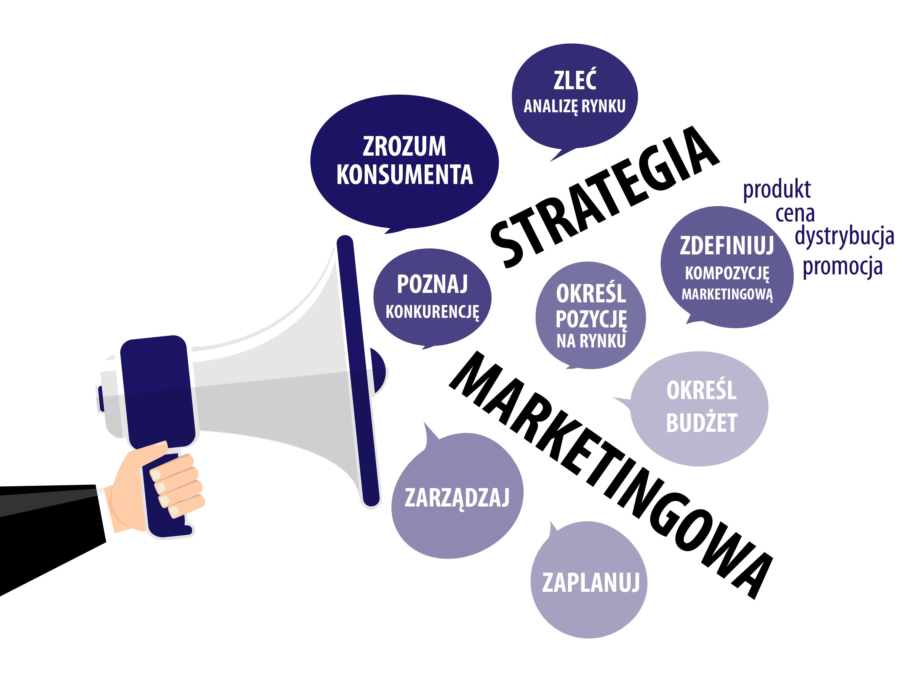 strategia marketingowa, planowanie marketingowe, promocja, reklama, marketing internetowy